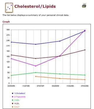CholestrolGraph